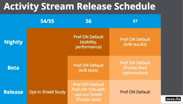 Activity Stream Release Schedule