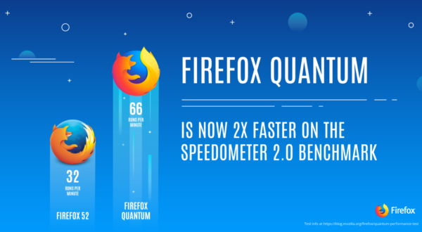 A promitional image showing how Firefox Quantum (57) has doubled its performance on the Speedometer 2.0 benchmark.