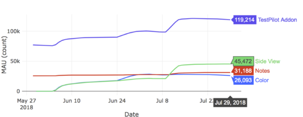 Showing a MAU graph of our Test Pilot users