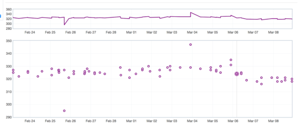 A graph shows a drop in start-up time on March 6th, when the code to make the hidden window lazier landed.