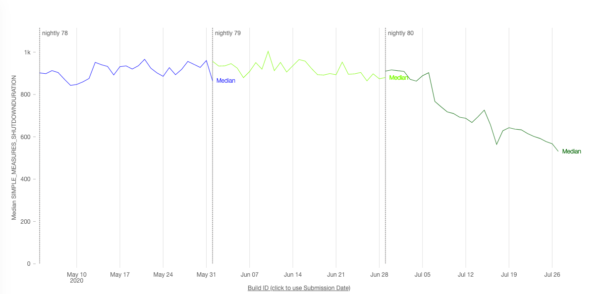 A graph that shows changes in shutdown times for Nightly. The Y-axis is total shutdown time. The X-axis is Nightly build date. Around July 5th, a sustained drop in shutdown times is present.