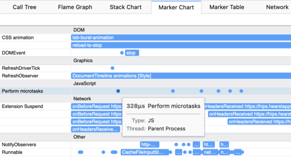 Profiler timeline with markers correctly displayed.