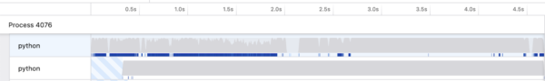 A Firefox Profiler usage graph. Its lines are erratic.